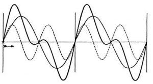 Características de las ondas mecánicas