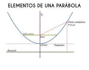 Características de la Parábola