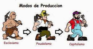 Características de Modos de Producción